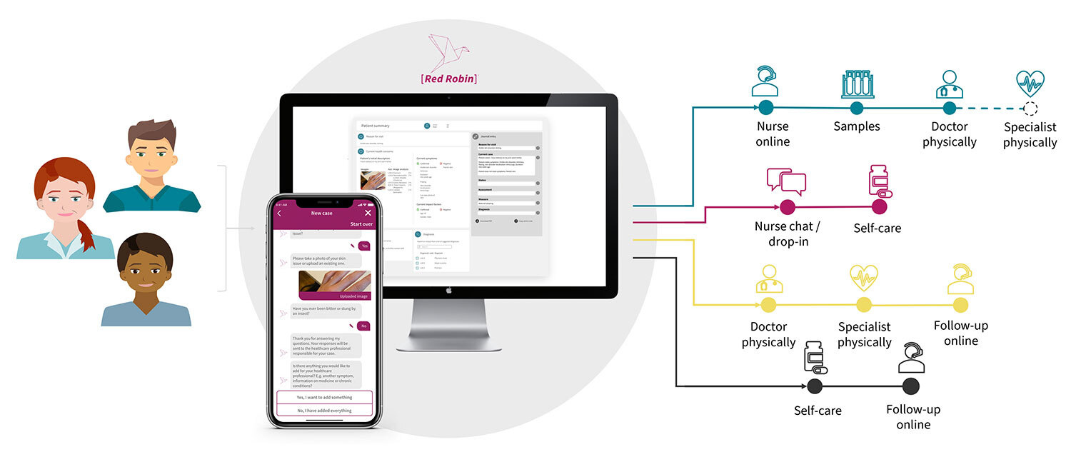 Red Robin guides patients to the right level of care and appointment format