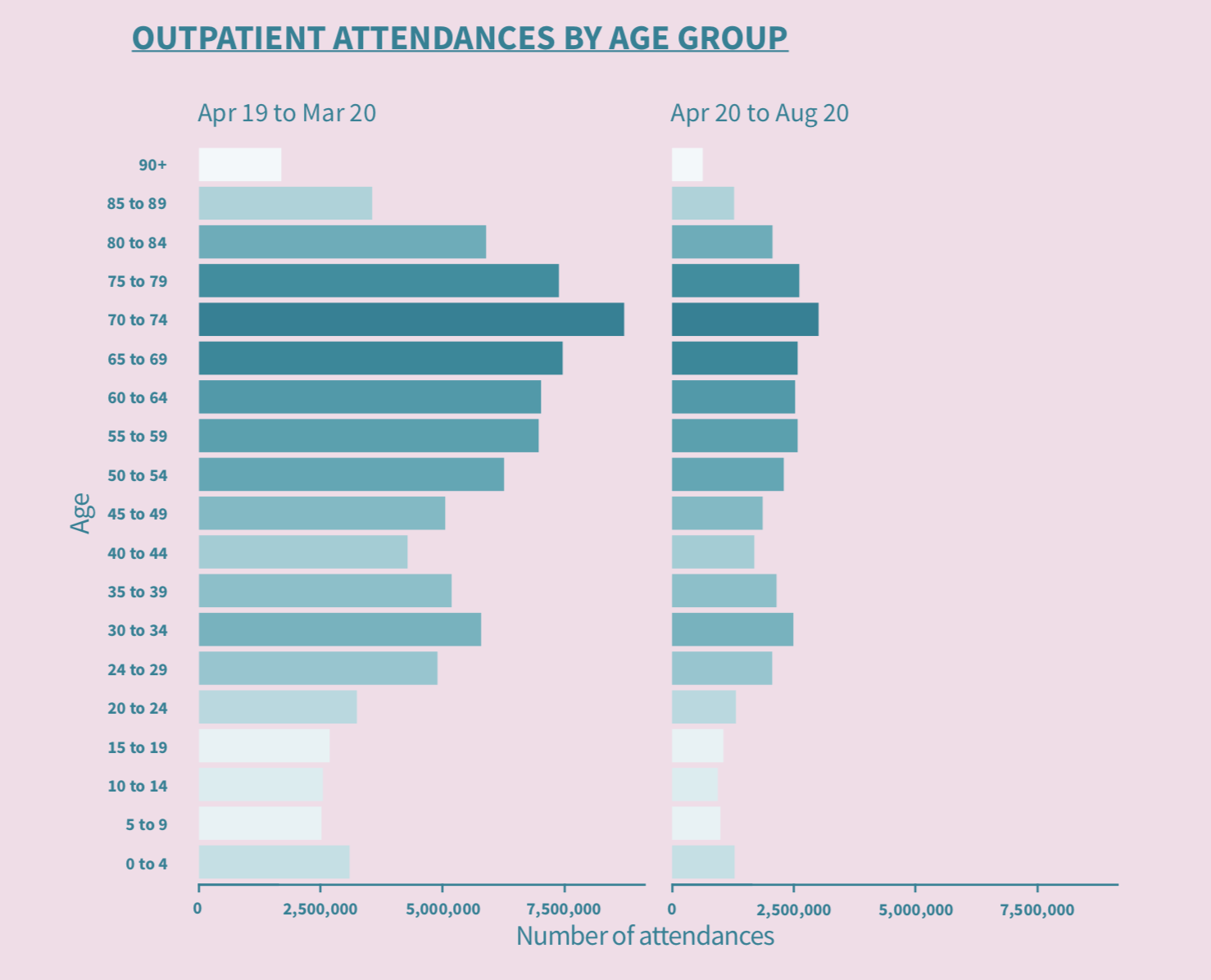 NHS outpatient attendances by age group